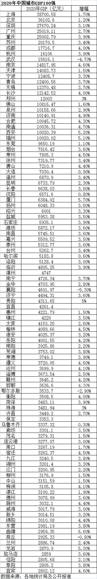 2020年中国城市GDP100强