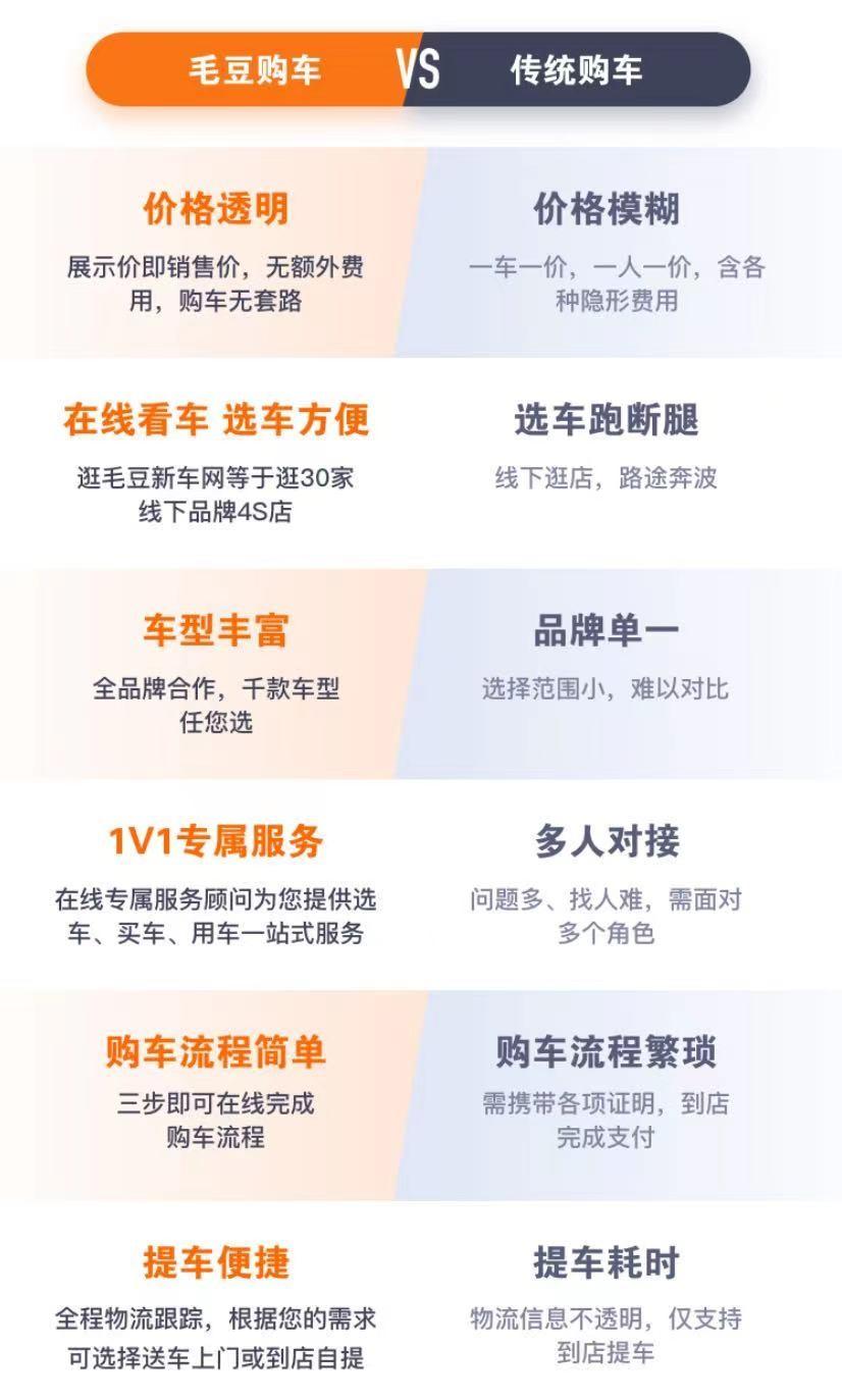 (图:毛豆新车vs传统购车)