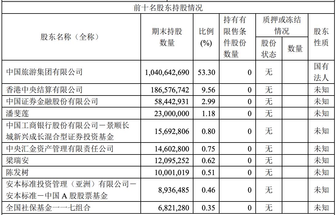 中国中免拟启动在港上市筹备工作 一季度净利28.49亿