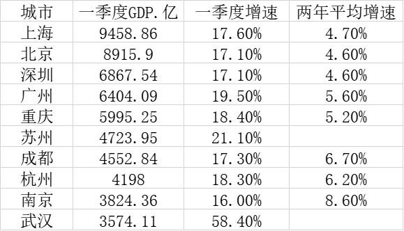 一季度GDP前十城市(第一财经记者根据公开数据整理)
