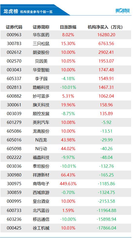 机构今日买入这10股,抛售北汽蓝谷1.2亿元丨龙虎榜