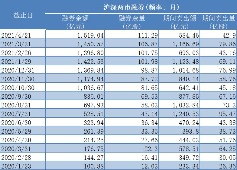 2020年至今两市融券余量月度统计(资料来源:WIND、Choice)