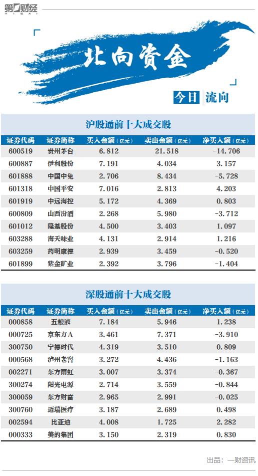 北向资金净流出超17亿元,贵州茅台逾14亿元净卖出额稳居第一
