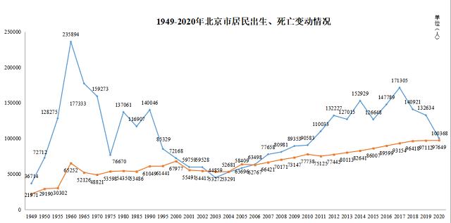 来源:北京市卫生健康委信息中心