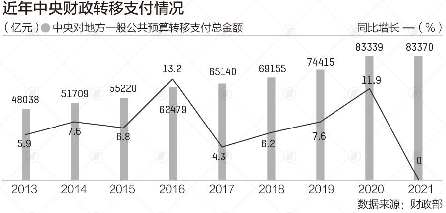 8万亿中央资金流向图:四川河南总额最多,中西部占七成多