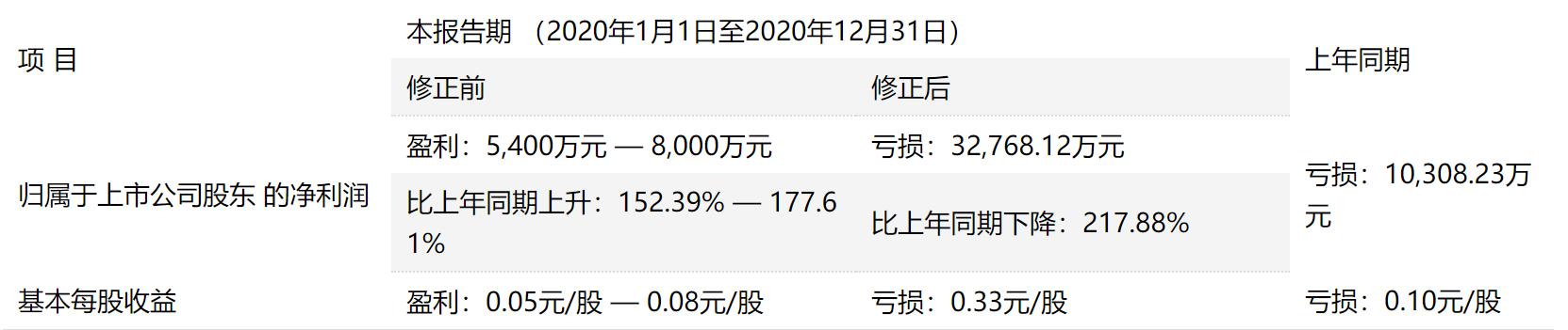 """数年前""""变脸王""""重出江湖,贝因美4个亿是怎么算""""岔""""的?"""