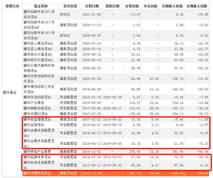 """【股票配资世界】鹏华基金因何增收不增利?子公司踩雷抑或""""造星""""发力过猛"""