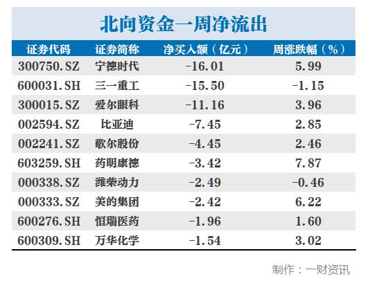 北向资金丨本周扫货重点曝光,中国平安获加仓10亿元