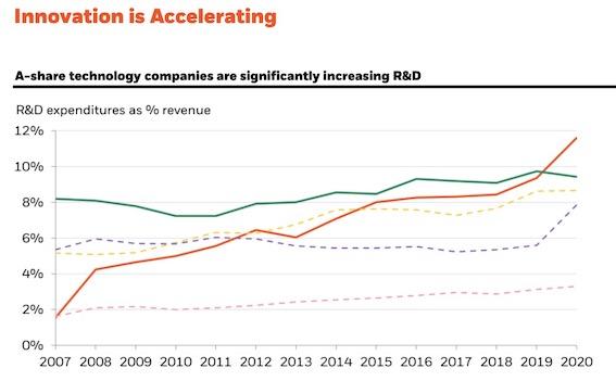 A股科技公司大幅增加研发投入。红线为中国内地,绿线为美国,紫线为日本,黄线为韩国。来源:中信里昂CSLA,截至2020年底