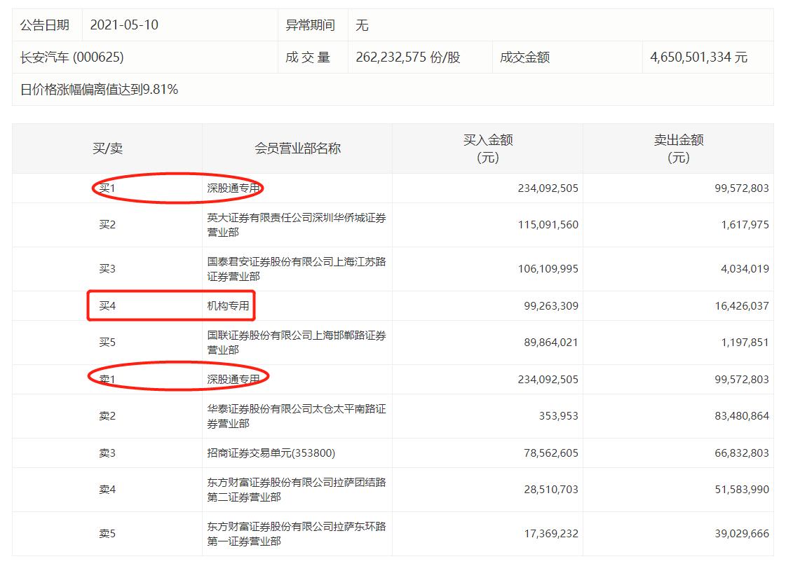 长安汽车涨停 深股通买入2.34亿元并卖出9957万元