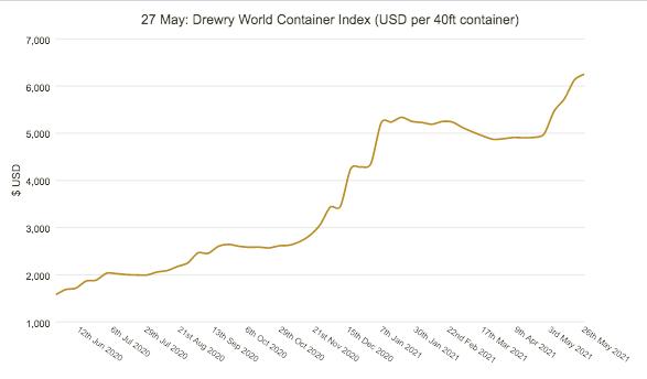 世界集装箱运价指数(WCI)上涨至6257美元,同比上涨293%,创2011年以来高点
