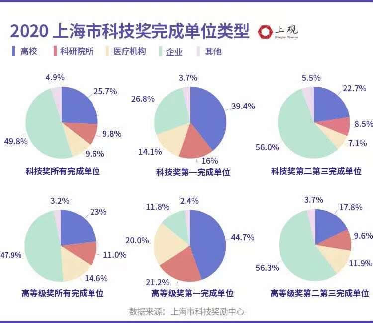 btce 关闭_2020年度上海科技奖划重点,这几大领域成果集中 (http://www.0769sy.net/) eia原油数据直播室 第3张