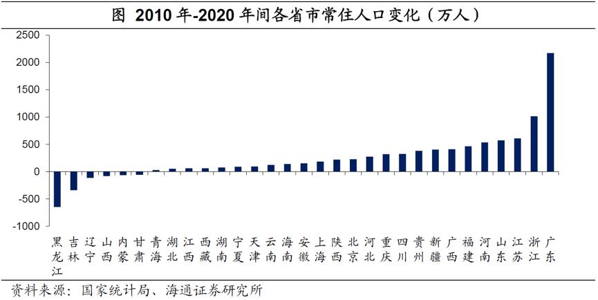 2020年各省人口流失_2020各省迁移人口