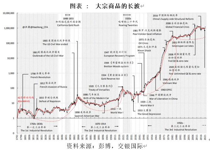 中国btc交易网站_大宗商品的长波:来自三个世纪的证据 (http://www.0769sy.net/) 金十数据 第1张