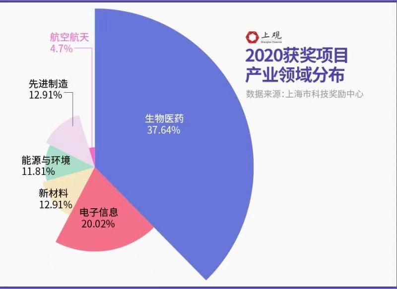 btce 关闭_2020年度上海科技奖划重点,这几大领域成果集中 (http://www.0769sy.net/) eia原油数据直播室 第2张