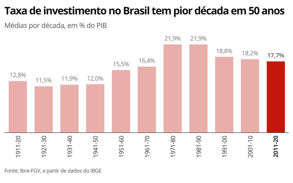 gdp投资占比_约占GDP17.7%巴西最近十年投资率为半个世纪以来最低水平