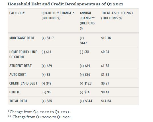 一季度美国家庭债务和信贷报告(资料来源:纽约联储)