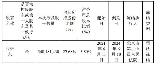 苏宁易购:苏宁电器集团于6月11日被动减持1000万股