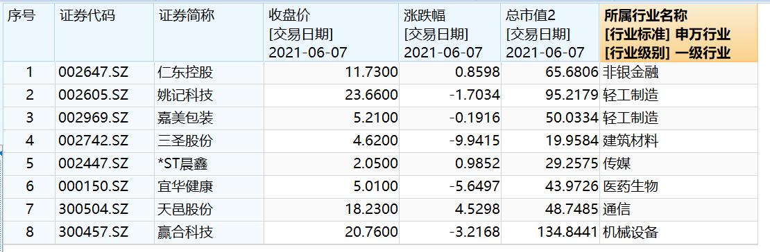 部分涉市场操纵个股行业和二级市场表现(资料来源:WIND)