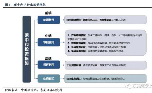 碳中和下行业投资框架。资料来源:碳中和专委会