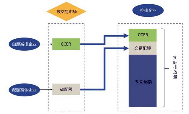 碳排放权交易机理。资料来源:碳中和专委会