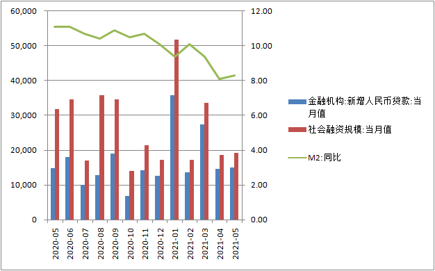 一号站代理9583375月信贷超预期多增,实体支持力度稳固