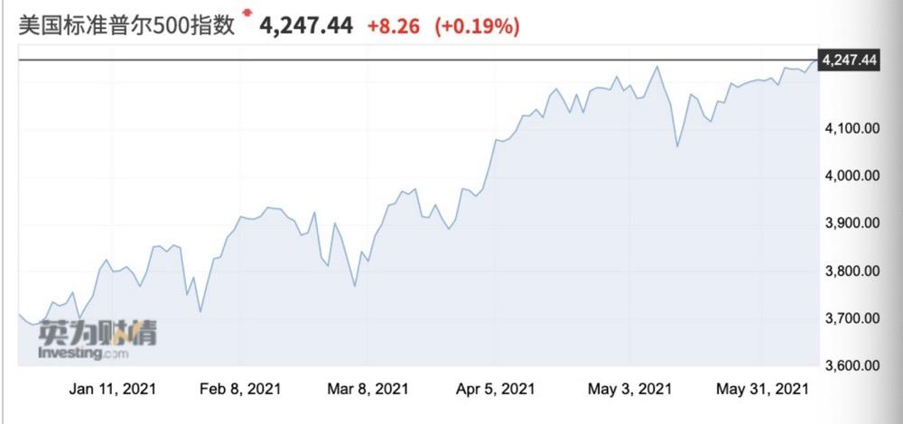 一号站代理958337美国通胀爆表,华尔街却嗨了!市场交易逻辑生变