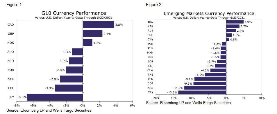 今年以来多国货币因央行政策转向走强(资料来源:富国银行)