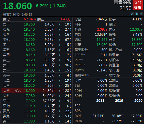 奈雪的茶上市首日跌破发行价 开盘跌近5%