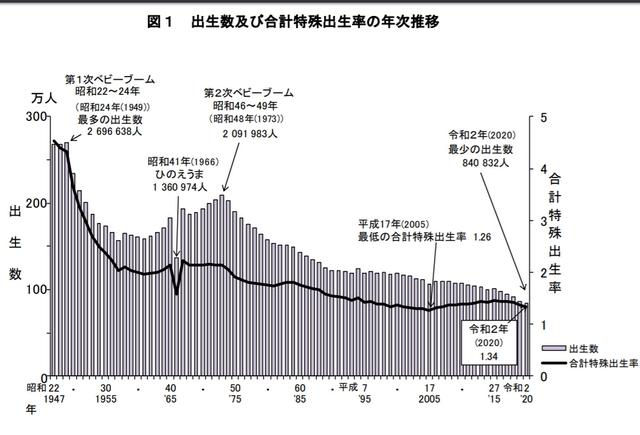 2020年日本新生儿数量及女性总和生育率 来源:日本厚生劳动省网站