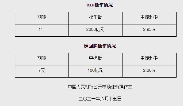 一号站代理958337央行开展2000亿元1年期MLF操作,利率未调整