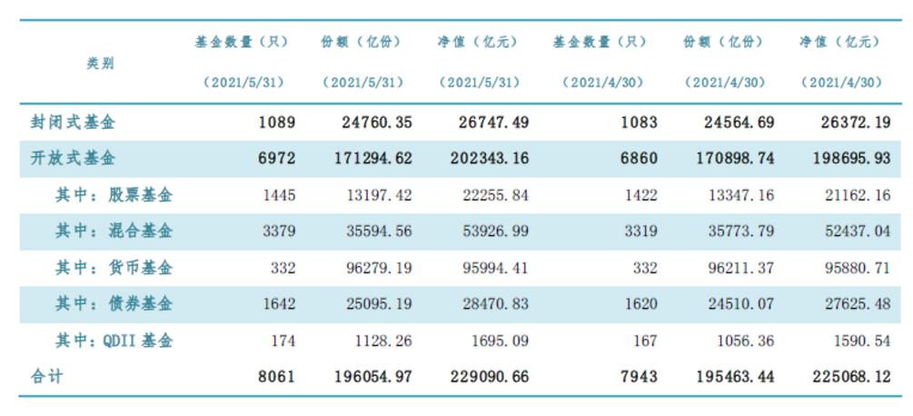 5月公募基金市场数据(数据来源:基金业协会)