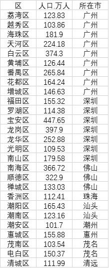 广东百万人口大区榜单
