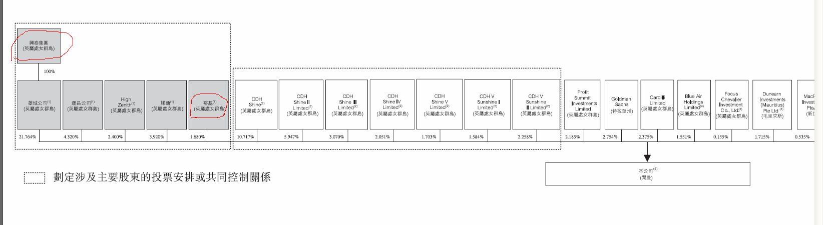 据万洲国际招股章程