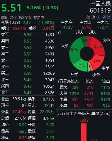 中国人保下跌5.16% 再度遭遇社保基金重磅减持