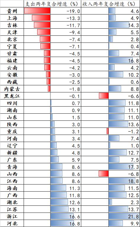 数据来源:各省市财政厅(局)