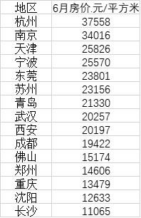 15个新一线城市最新房价 西安武汉均价超2万