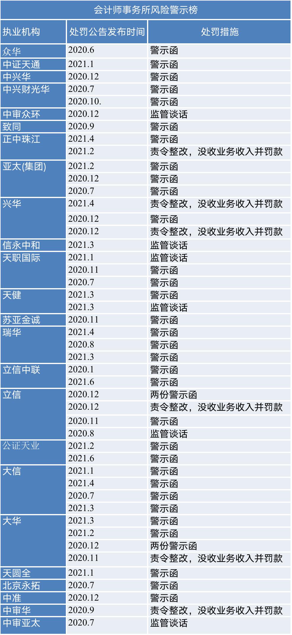详细榜单参见报告正文