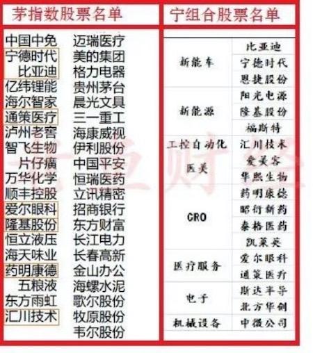 """一号站代理958337""""茅指数""""不敌""""宁组合"""",中外资基金经理这样看后市"""