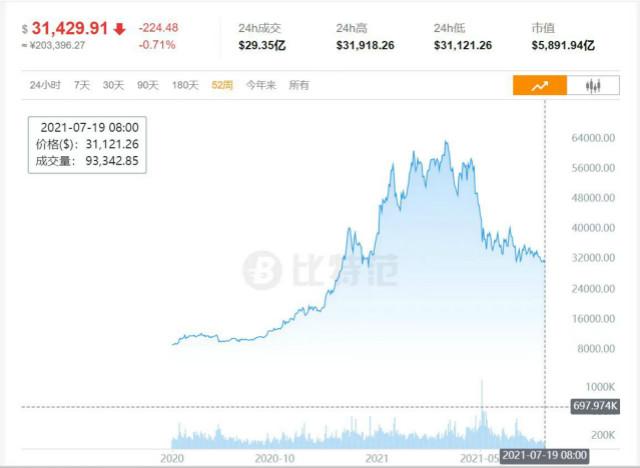 比特币近52周的价格走势