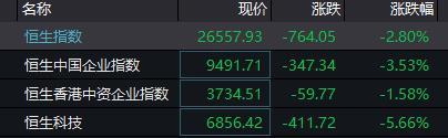 港股科技股集体重挫 腾讯控股跌超6%