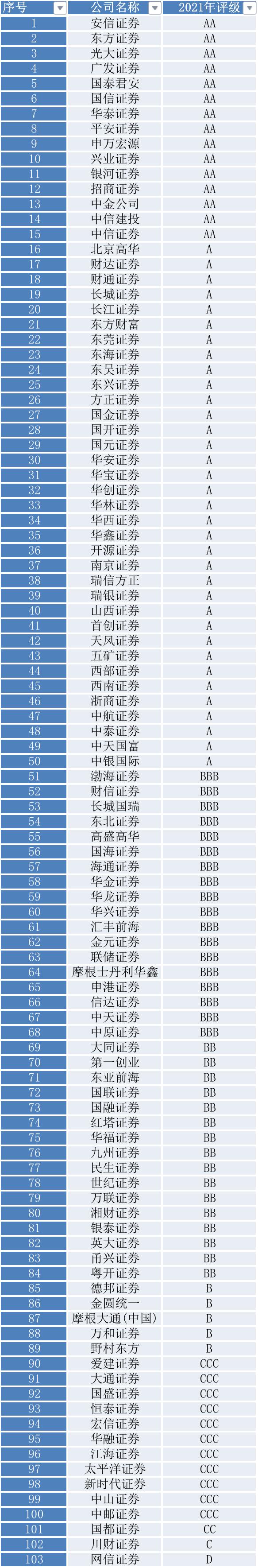 2021年分类评价结果(资料来源:记者据证监会官网数据整理)