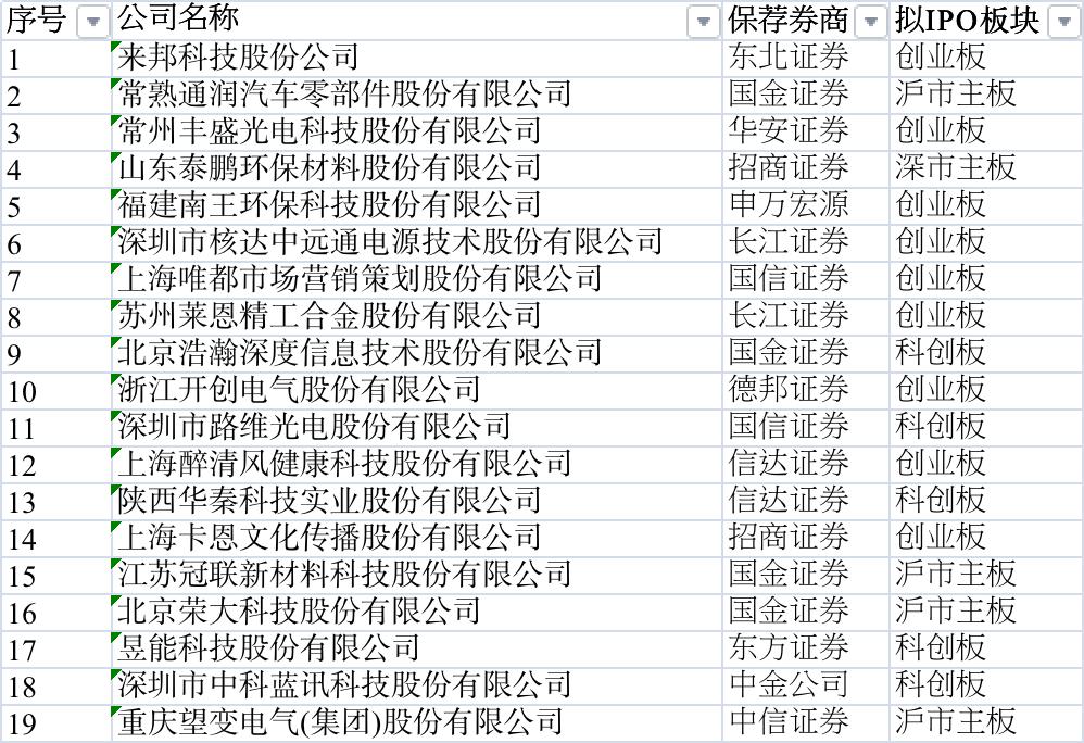 19家拟IPO保荐情况(资料来源:记者据公开资料整理)