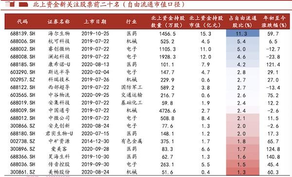 截至今年6月30日的外资新关注股票名单。来源:中泰证券
