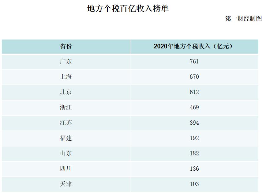9地个税地方收入破百亿 广东连续30年霸榜