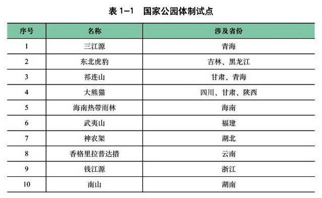 """国家公园体制试点名单。资料来源:《""""十四五""""林业草原保护发展规划纲要》"""