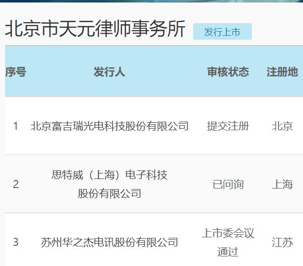 天元律所部分恢复审查项目(资料来源:上交所)