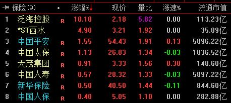 保险股集体反弹 中国平安涨1.55%