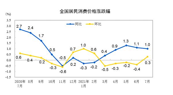 7月CPI继续下滑 PPI涨幅高位徘徊但上涨动能减弱