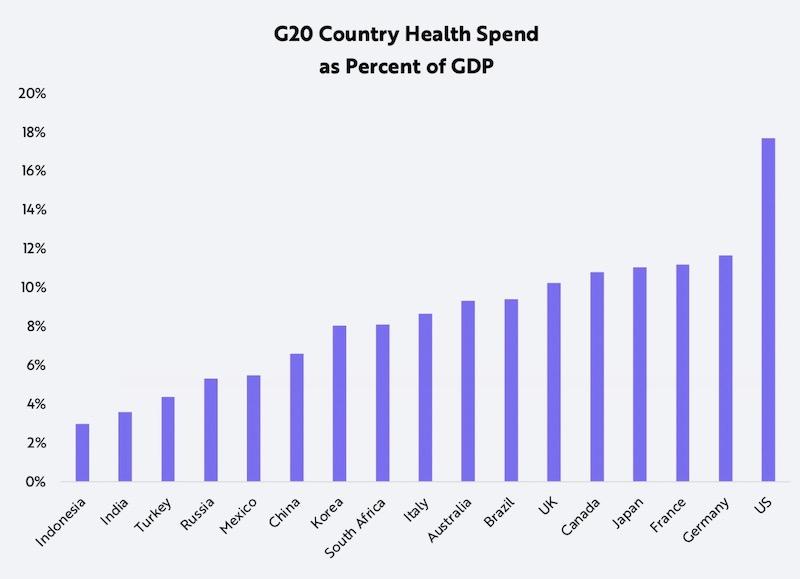 二十国集团医疗支出占GDP的比重。来源:ARK
